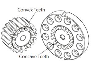 Curvic Plate systeem Apex Dynamics