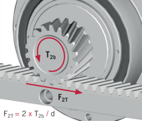 Calculating rack and pinion, how do you do that?
