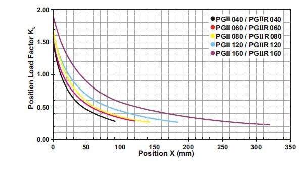 PGII-grafiek-position-load