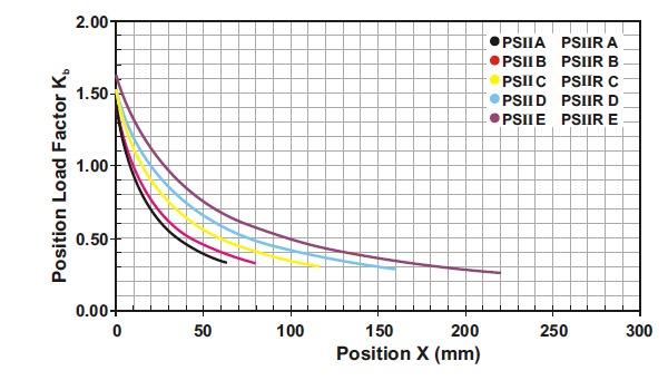PSII-grafiek-position-load