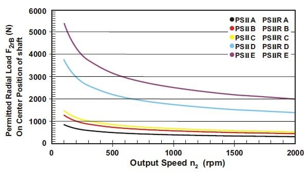 PSII-grafiek-radial-load