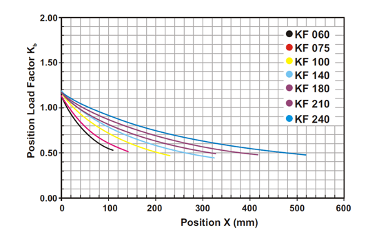 Position-load-K-series