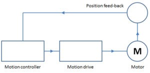 Difference between a stepper motor and servo motor