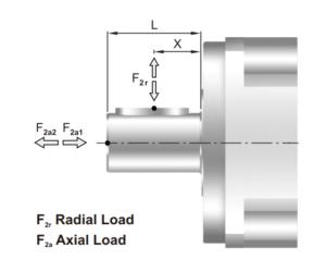 radiale en axiale krachten tandwielkast